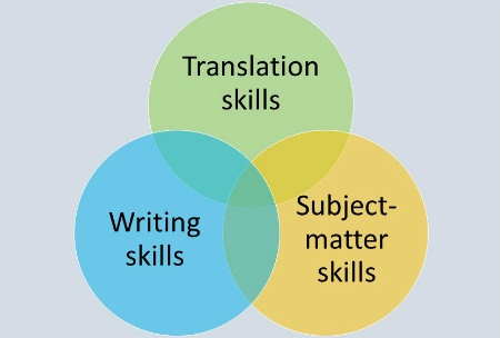 Translation, writing and subject-matter skills
